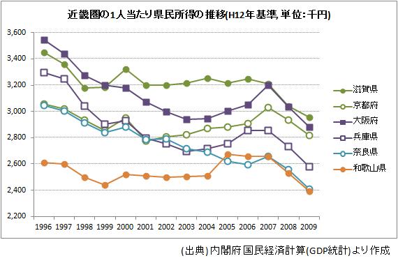 近畿圏の1人当たり県民所得の推移