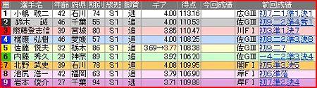 a.千葉競輪12R