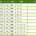 写真: a.東京新聞杯.2