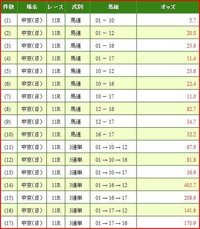 a.高松宮記念.2